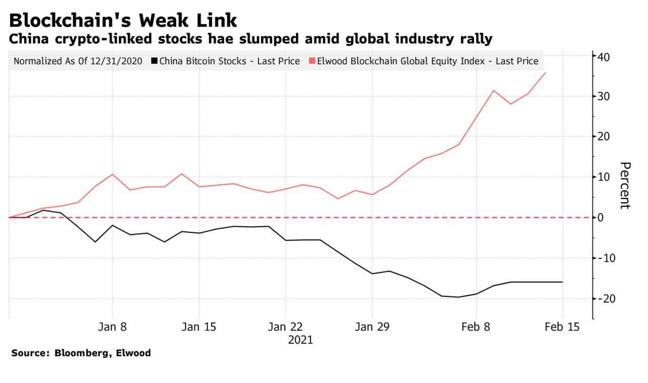 China's Cryptocurrency Stocks Left Behind In Bitcoin Frenzy