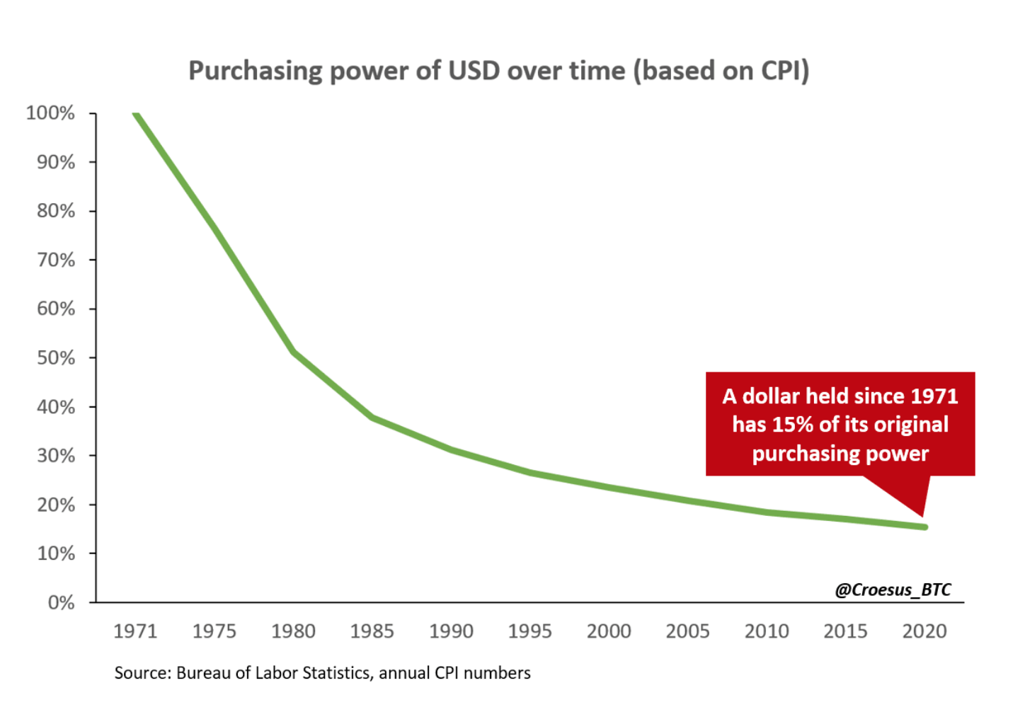 Explaining Bitcoin's Speculative Attack On The Dollar