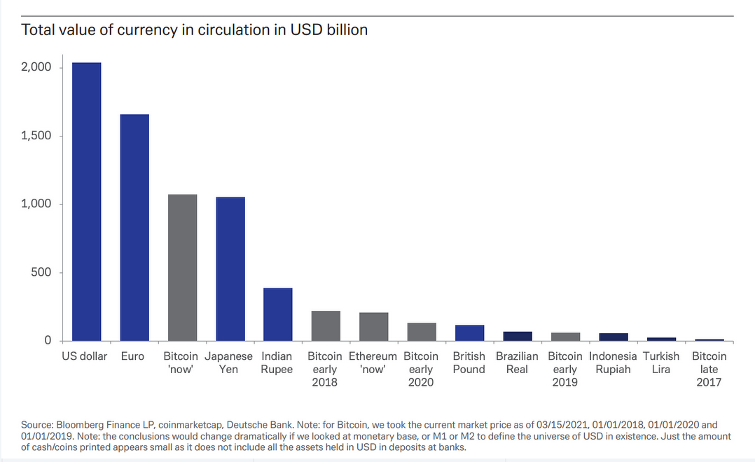 Bitcoin Is 3rd Largest World Currency