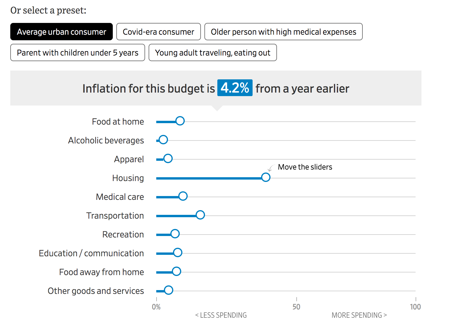 Inflation Rate Calculator: Customize Your Own Consumer-Price Index