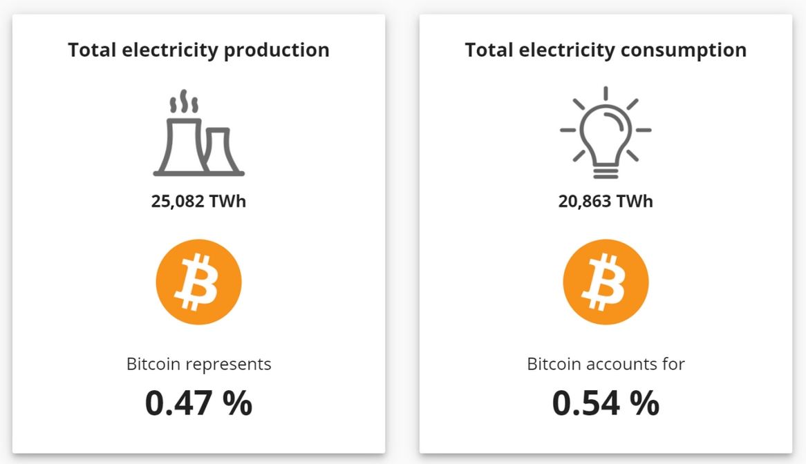 How Much Energy Does Bitcoin Actually Consume?