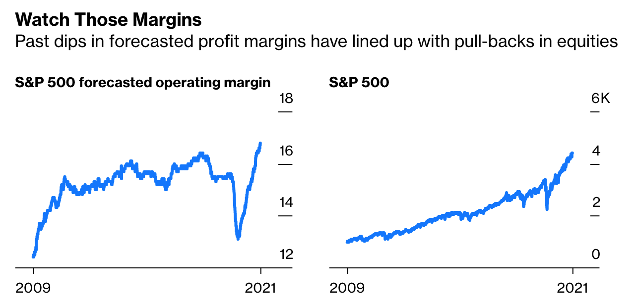 When Will Stocks Drop? Watch Profit Margins (And Get Nervous)