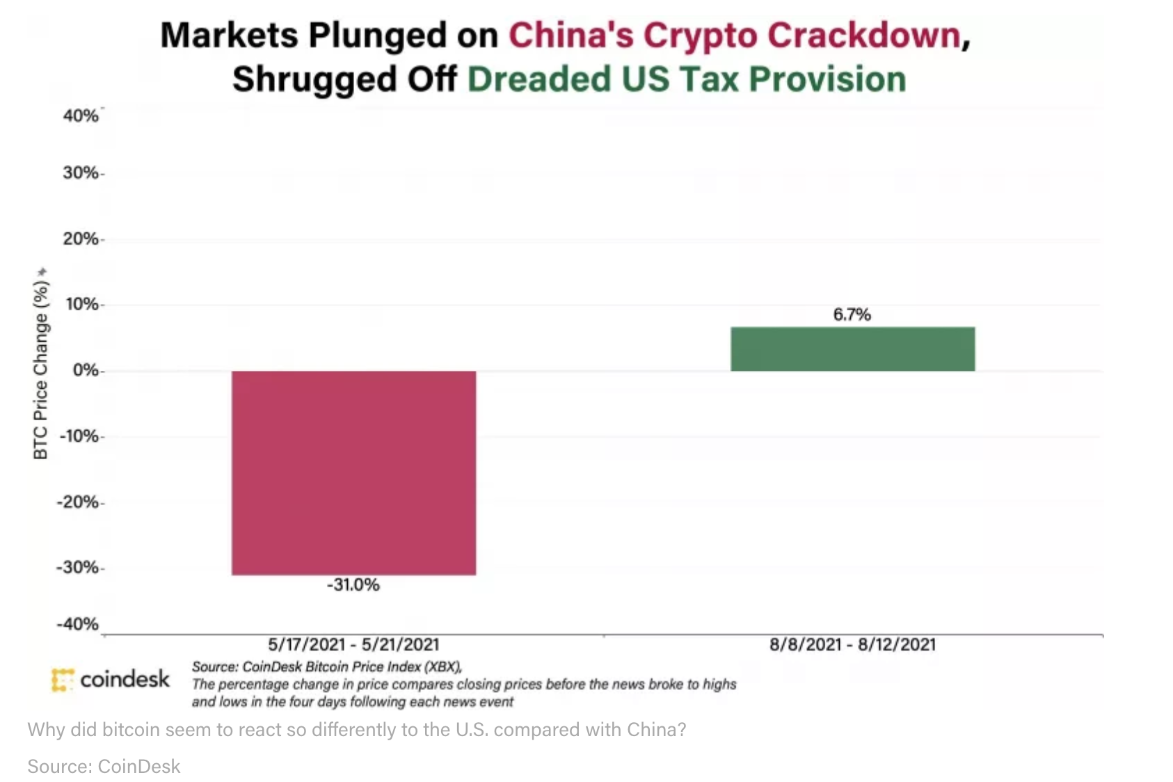 It Could Just Be The U.S. Is Not The Center Of The Crypto Universe