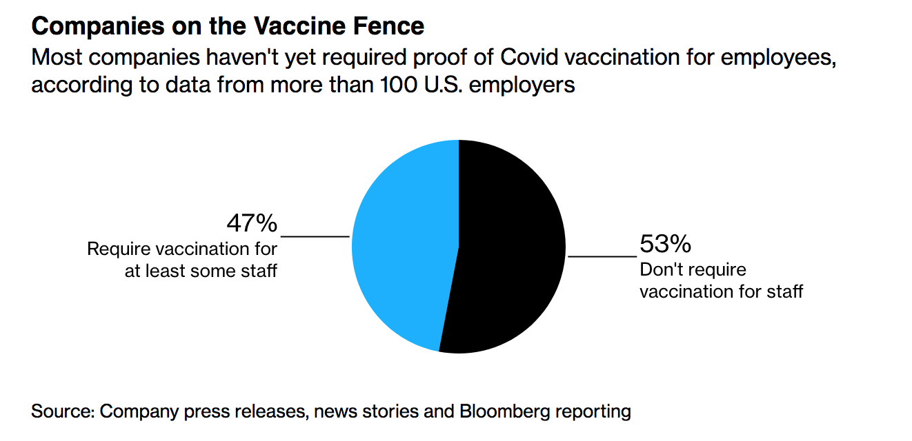 Companies Plan Firings For Anti-Vaxers And Giveaways For Covid-19 Vaccine Recipients