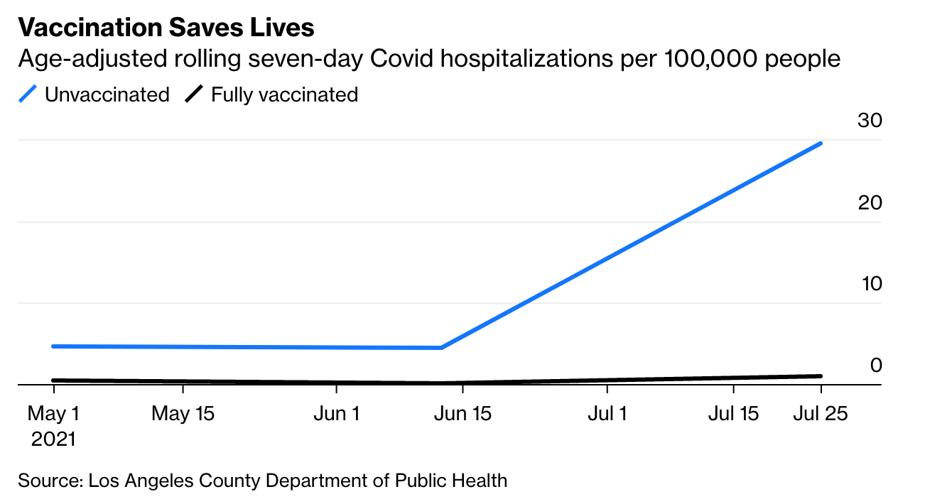 Unvaccinated COVID-19 Hospitalizations Cost The U.S. Health System Billions Of Dollars