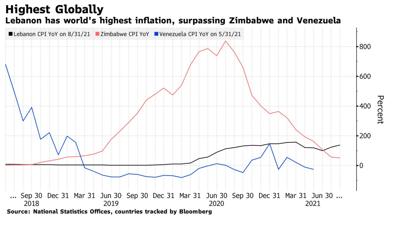 Ultimate Resource On Global Inflation And Rising Interest Rates (#GotBitcoin)